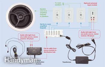 home audio installation install   house audio