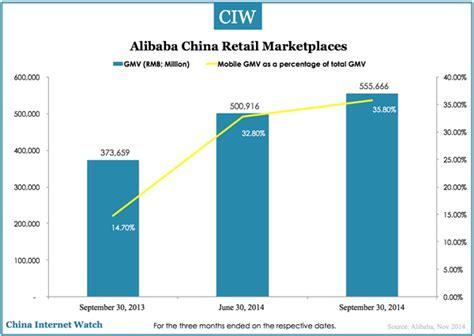 alibaba gmv alibaba performance summary for q3 2014 china internet watch