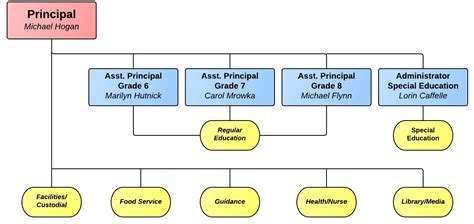 best photos of high school organizational chart school