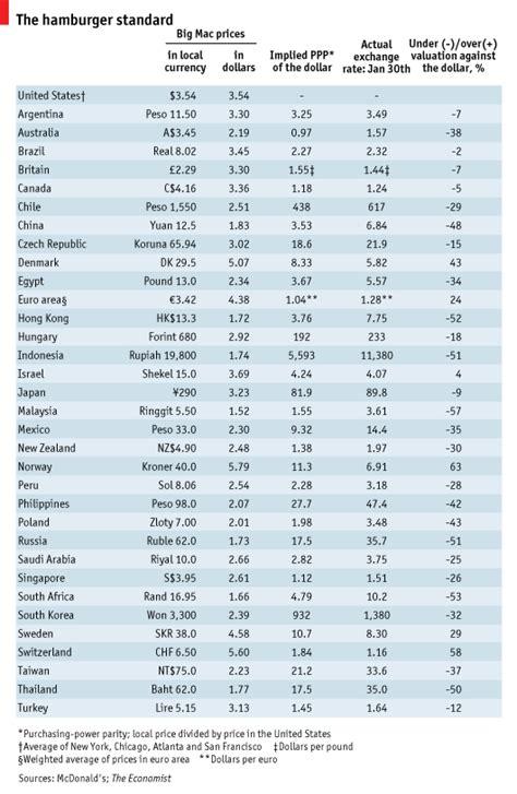 The Economists 2006 Big Mac Index by Lamontagne Module 47