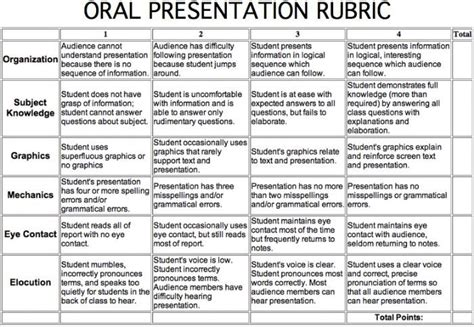 Rubric For Research Paper And Presentation by Best 25 Rubrics Ideas On Assessment For Learning Assessment And Self Assessment