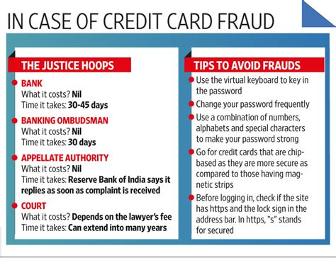 How Much Does A Bank Letter Of Credit Cost Are You A Credit Card Fraud Victim Livemint