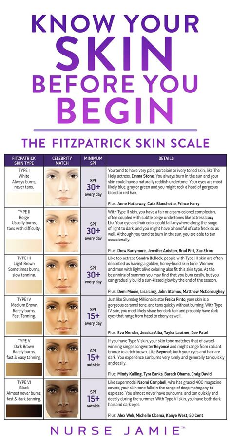 What Skin Type Do You by Your Skin Before You Begin