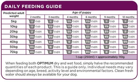 puppy food chart great pyrenees growth chart quotes