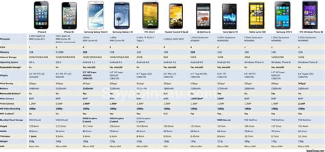 by the numbers iphone 5 specs and dimensions compared soyacincau