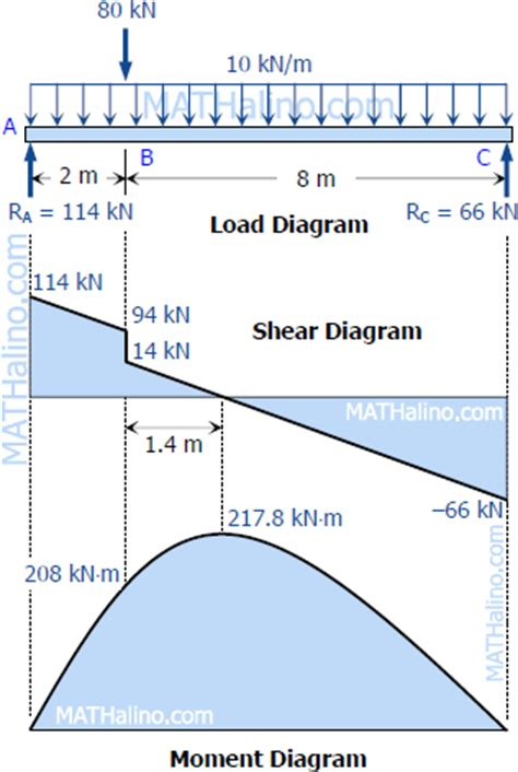 shear and moment diagrams solution to problem 405 shear and moment diagrams