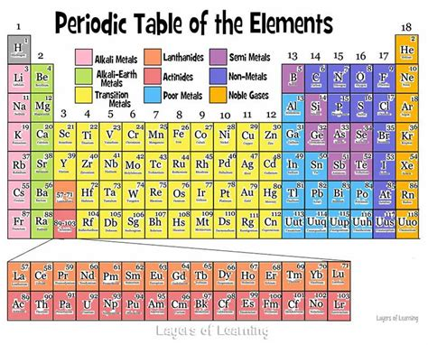printable periodic table in color the periodic table layers of learning