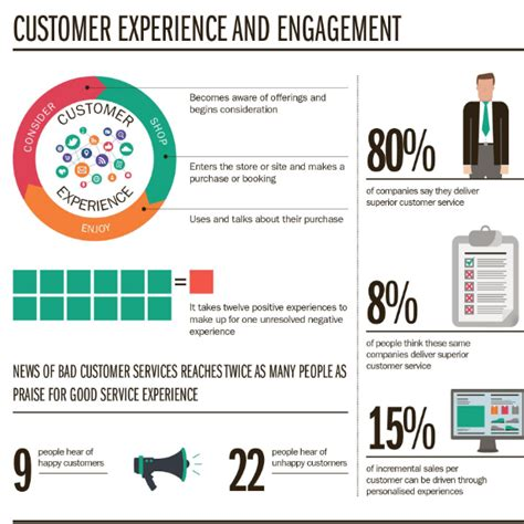 customer experience vs customer engagement a when to build and when to buy