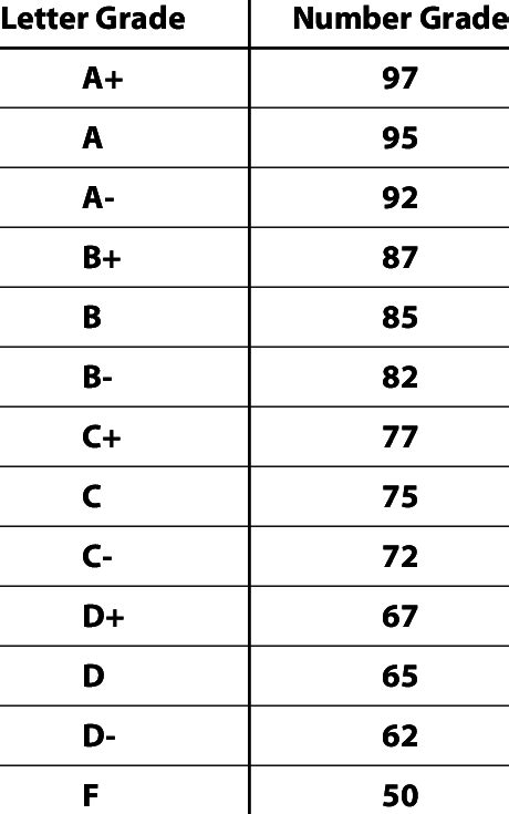 Research On Letter Grades letter grade to numeric grade conversion chart