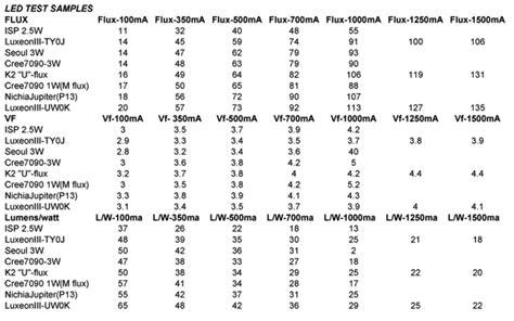 highest watt light bulb lumens to watts conversion table brokeasshome com