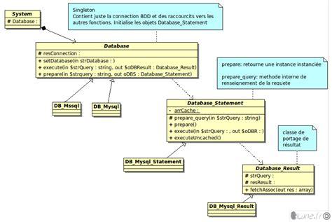 les diagrammes de classe uml diagramme des classes uml ilune