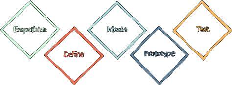 design thinking entrepreneurship design thinking innovation and entrepreneurship in education