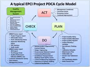 Sle Process Improvement Plan Template by Apply The Pdca Cycle For Continuous Improvement On Epci