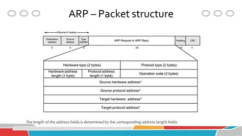 network packet layout packet analysis with wireshark ppt video online download
