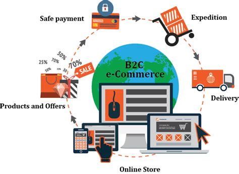ecommerce ecosystem diagram call center solutions rachael edwards