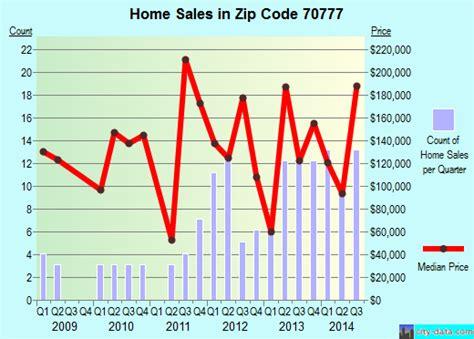 slaughter la zip code 70777 real estate home value