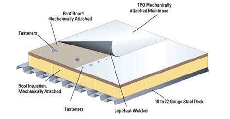 Flat Roof Systems Roof Repair Flat Roof Repair Roofing System