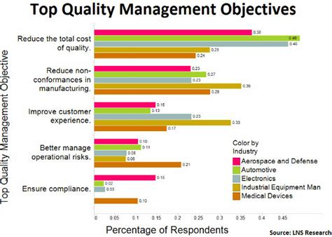 quality objectives template 5 reasons for smbs to leverage plm for enterprise