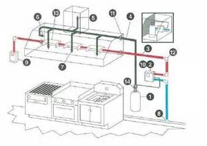 Industrial Exhaust System Design Commercial Kitchen Ventilation Design Kitchen And Decor