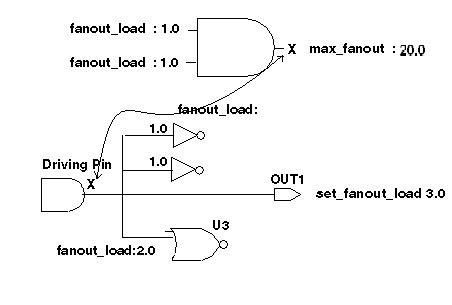 vlsi layout concepts design constraint maximum fanout vlsi concepts