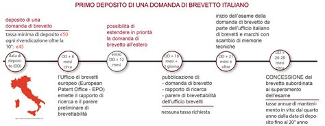 ufficio brevetti italiano procedura di deposito brevetto italiano modello di