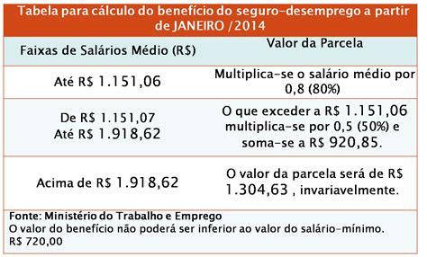 seguro desemprego 2016 tabela como calcular e direitos blog da vanessa lindoso