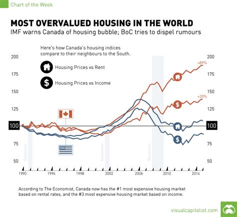 housing bubble average house price in canada up 9 5 to 448 862 canada