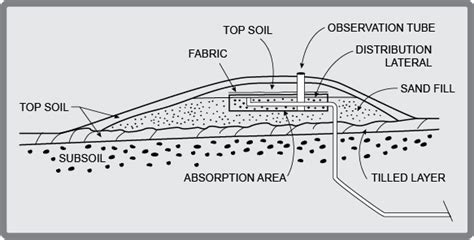mound system diagram mound septic system why do i need one rogers mn