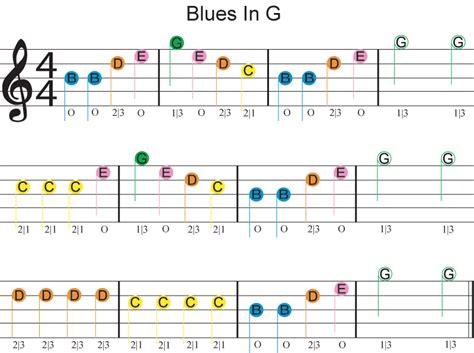 song guitar dfp easy beginner guitar songs