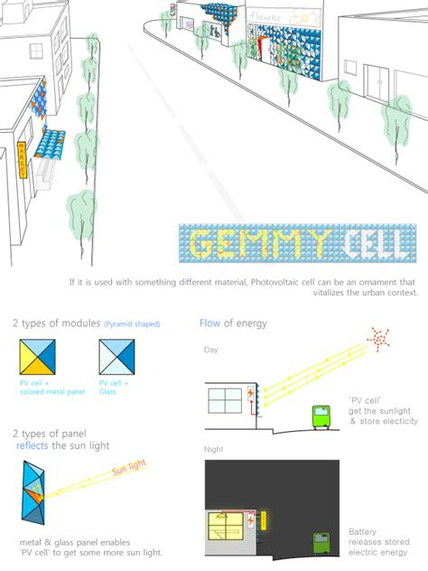 product layout explanation gemmy cell designboom com