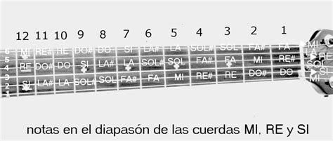 imagenes notas musicales para guitarra aprende a tocar guitarra facilmente ubicaci 211 n de las