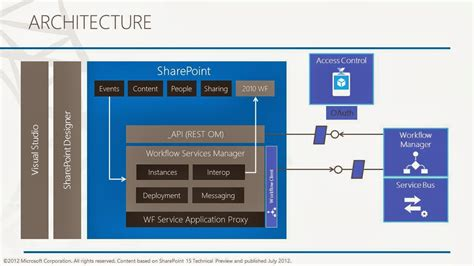 sharepoint 2013 workflow architecture usama wahab khan sharepoint 2013 workflow for developer