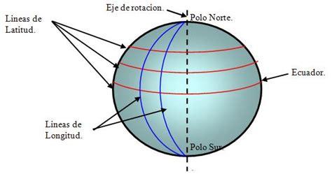 fotos de la tierra con latitud y longitud caracter 237 sticas de las comunicaciones por sat 233 lite p 225 gina