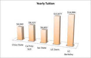 Of Tuition Why Choose Chico State Ce Civil Engineering Csu Chico
