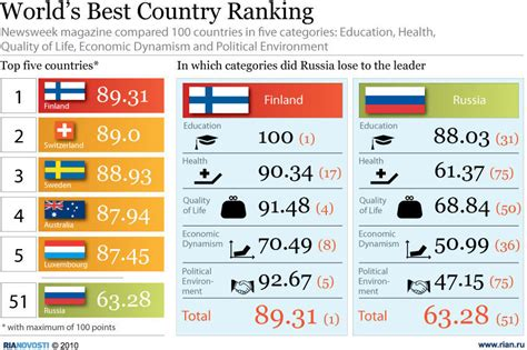 Finland Mba Ranking by International Business School World S Best Countries