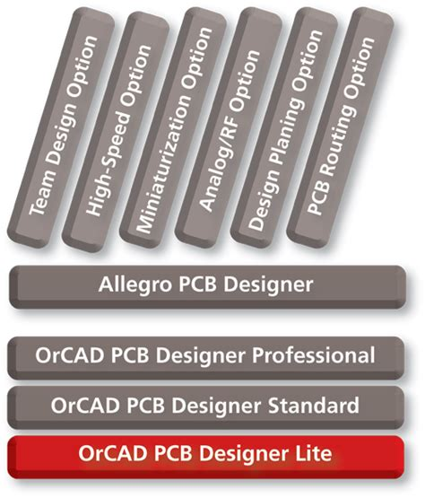 pcb layout software vergleich pcb design software free