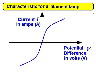 the potential difference across a resistor r carrying current i is ir aqa syllabus gcse current electricity