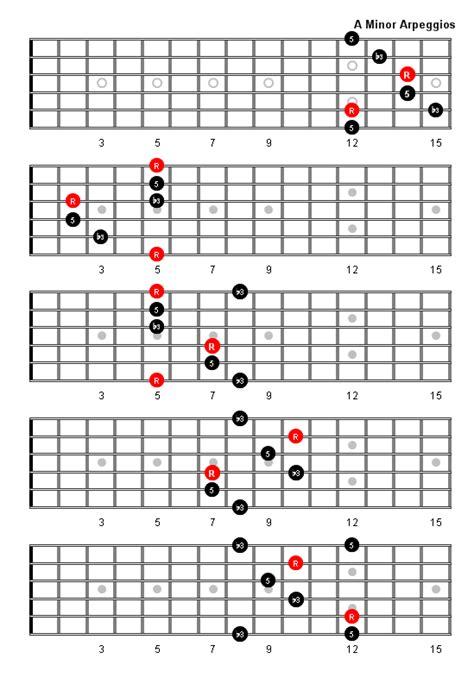Eb Guitar Chord