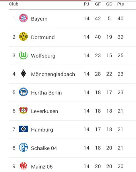 resultados chions league 2015 2016 tabla de posiciones liga europa 2015 2016 liga bbva