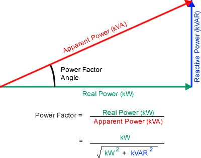 power factor correction fault power factor from watts and vars