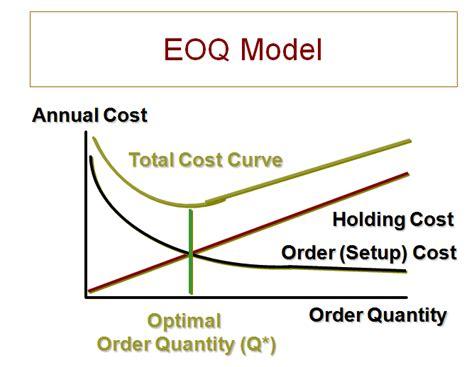 economic order quantity diagram economic order quantity