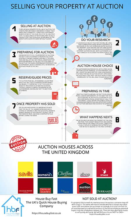 houses to buy at auction how to sell your house at auction house buy fast