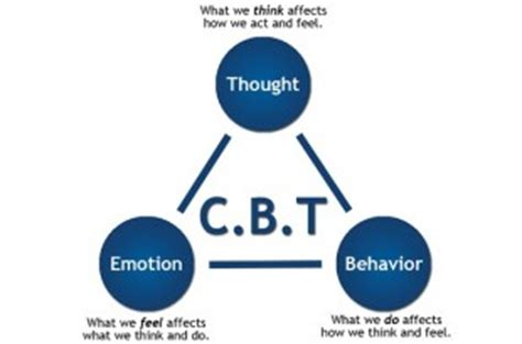 cognitive behavioral therapy master your brain depression and anxiety anxiety happiness cognitive therapy psychology depression cognitive psychology cbt books why cbt is considered as the best practise to reduce