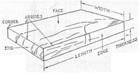 woodworking terminology idea useful woodworking terms