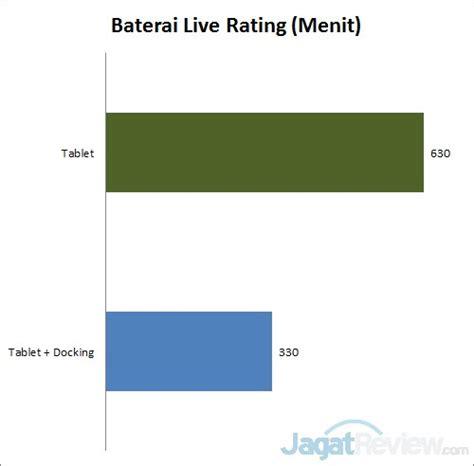 Tablet Baterai Tahan Lama review asus transformer t100 tablet intel atom dengan daya tahan hidup tinggi jagat review