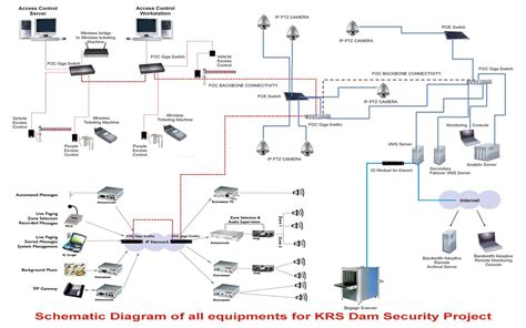 wireless security wiring diagram for home security