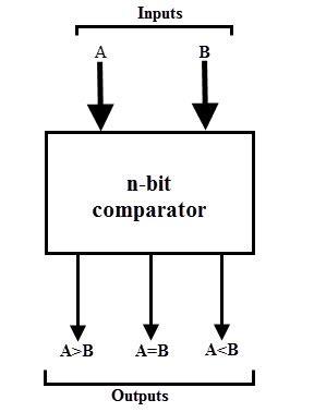 4 Bit Comparator Block Diagram digital comparator and magnitude comparator