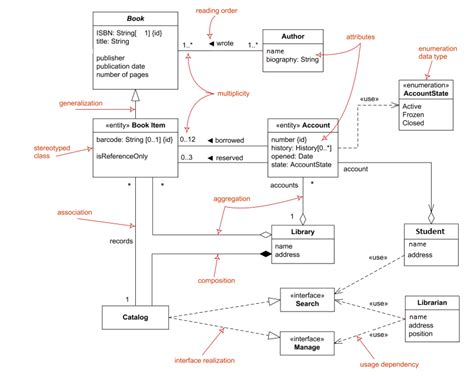 uml class diagram enumeration oop how to implement usage dependency enumeration data