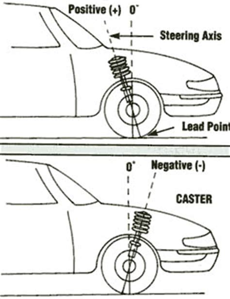 Camber Caster Kpi what is caster baystate gearheads