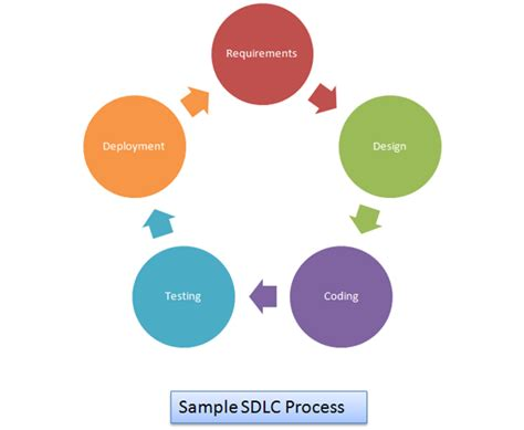 Software Development Life Cycle Sdlc Vskills Blog Software Development Cycle Documentation Templates